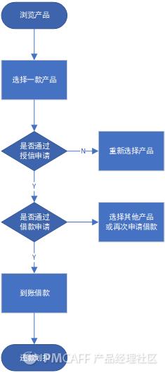 信贷H5产品需求文档插图4