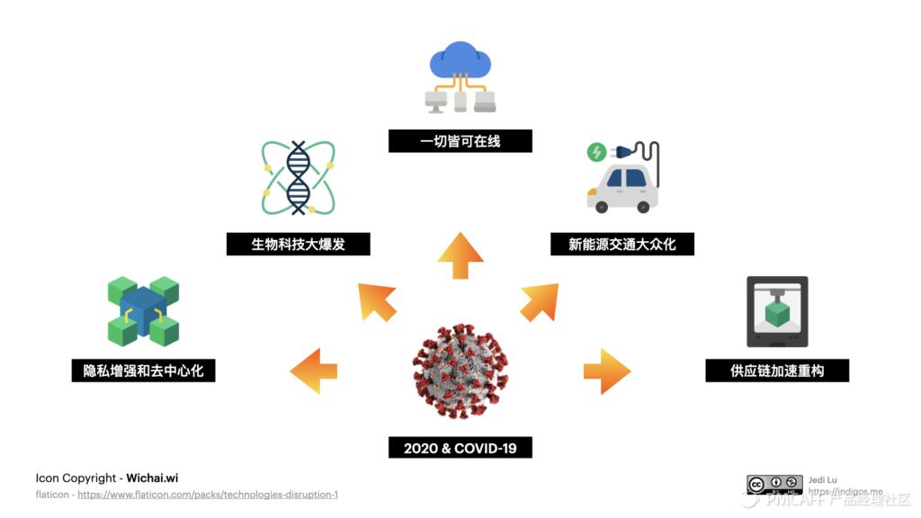 未来已来 / 后疫情时代的美股科技趋势投资指南插图(10)