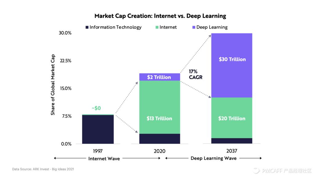 未来已来 / 后疫情时代的美股科技趋势投资指南插图(9)