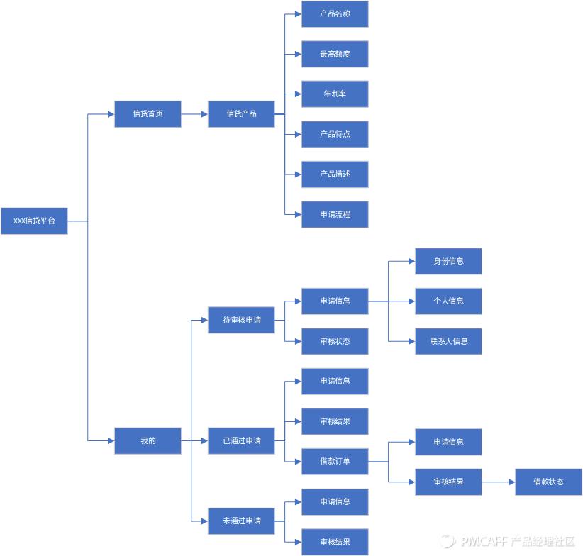 信贷H5产品需求文档插图5