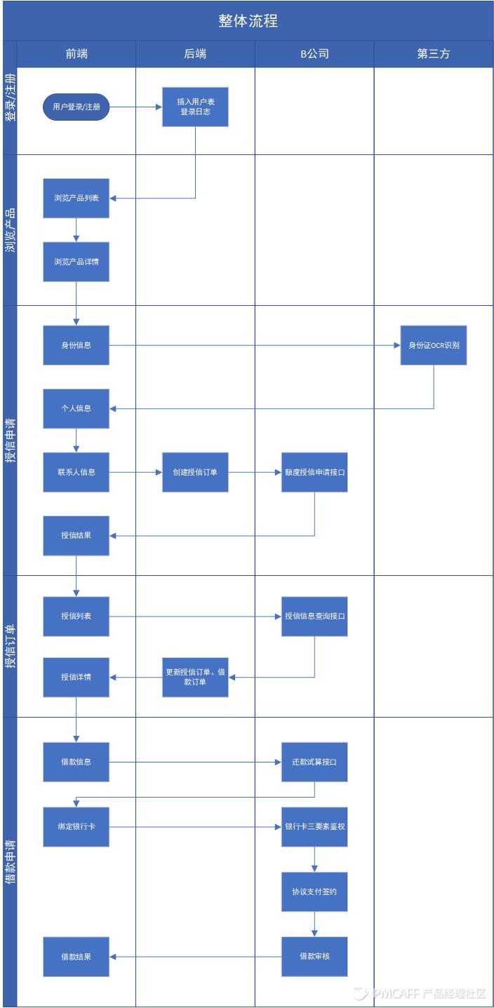 信贷H5产品需求文档插图7