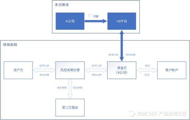 信贷H5产品需求文档插图3