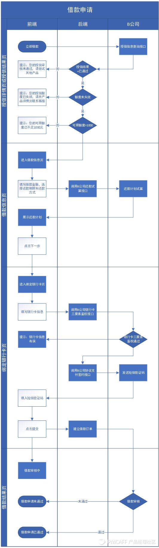信贷H5产品需求文档插图25