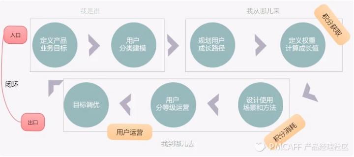 对用户等级和会员体系探索插图