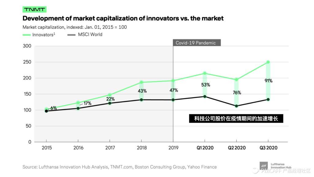 未来已来 / 后疫情时代的美股科技趋势投资指南插图(2)