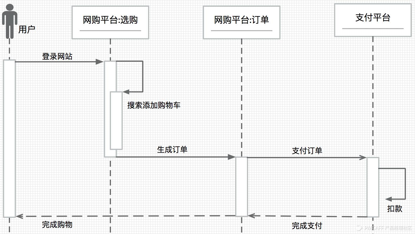 购物过程顺序图