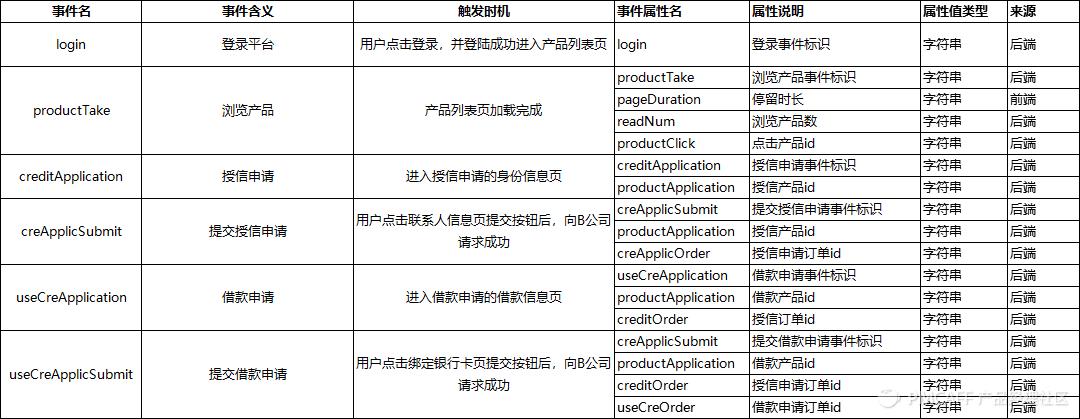 信贷H5产品需求文档插图30
