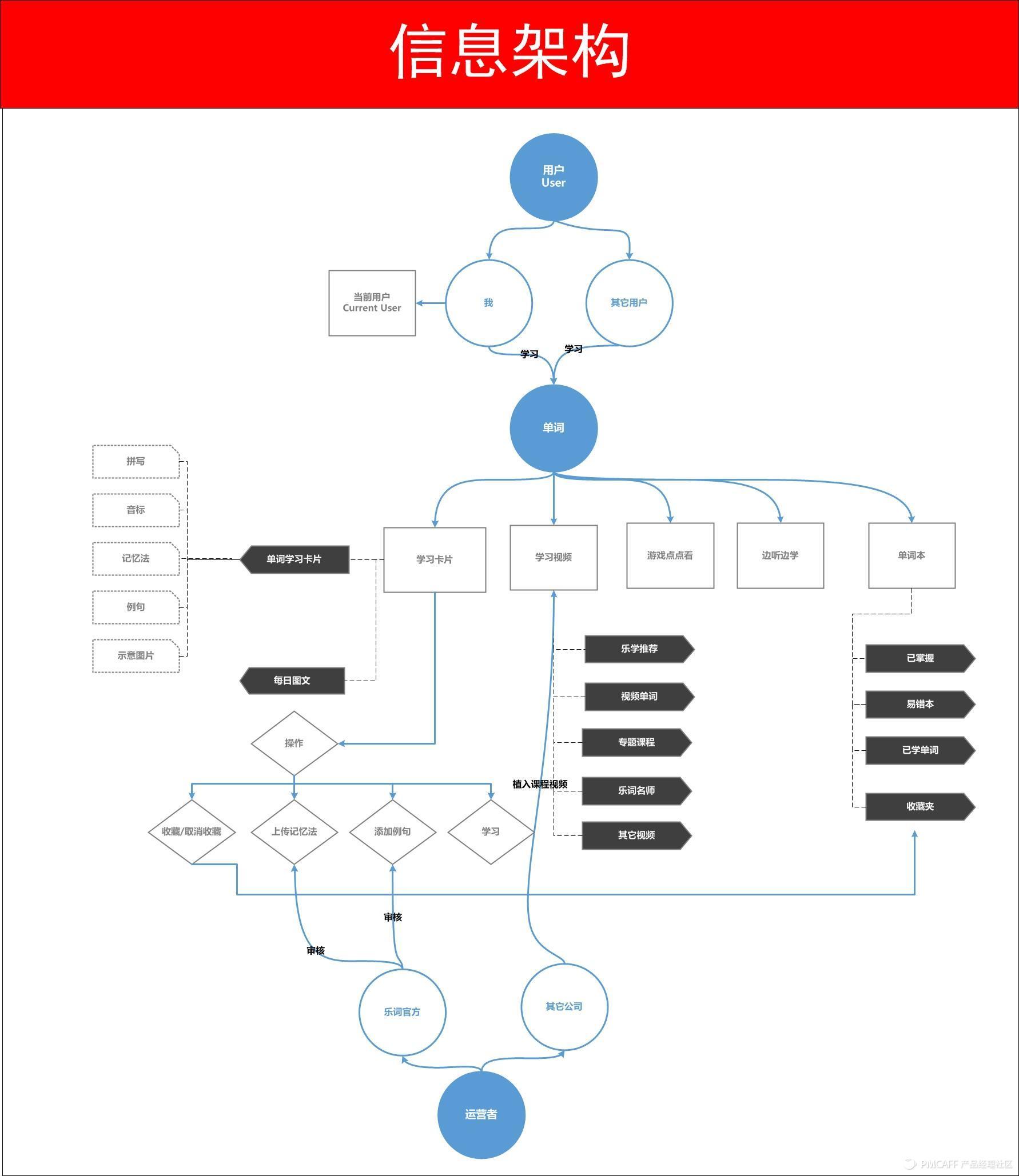 源文件[逆向工程]信息架构推演(微信消息列表)步骤细节+新手扫盲 - 副本.jpg