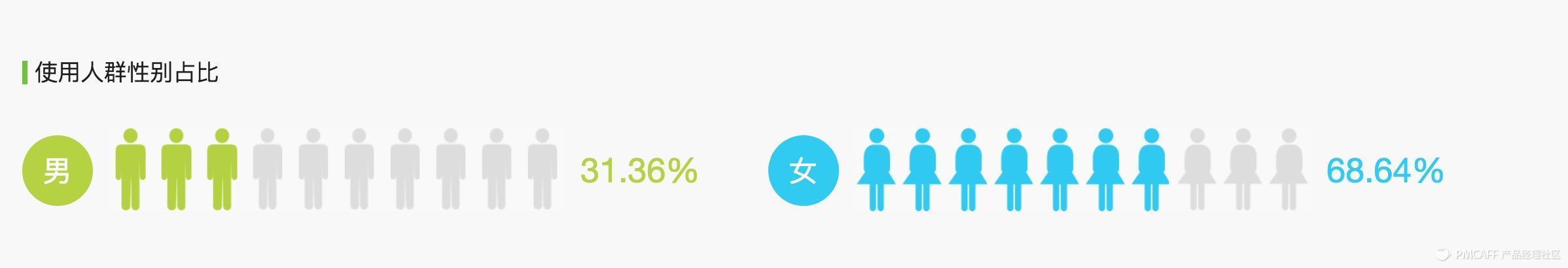 适用人群性别占比.png
