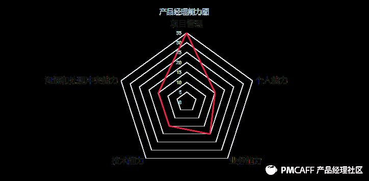 产品经理能力图.png