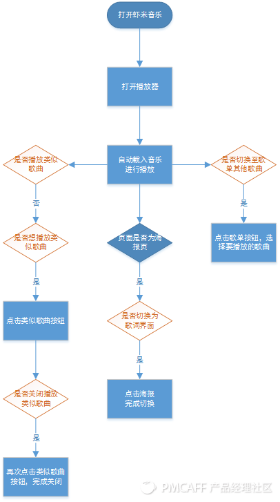 虾米音乐流程图.png