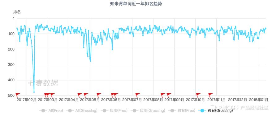 知米背单词近一年排名趋势.png