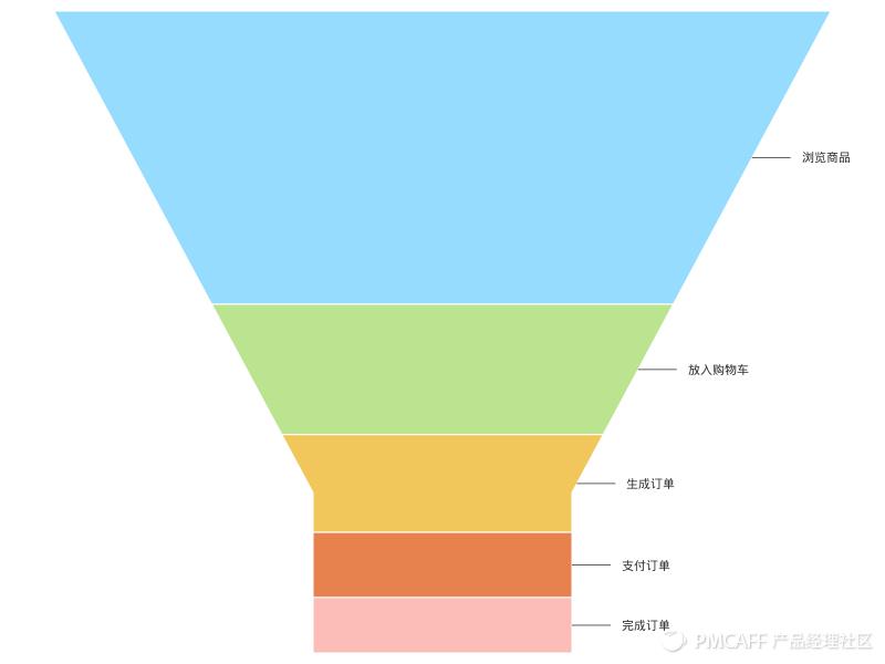 漏斗图的示例数据.xlsx- Sheet1 (1).png
