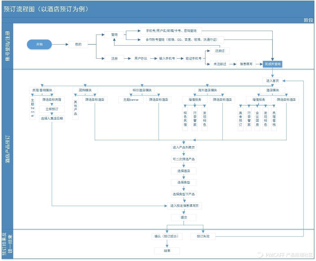 酒店预订流程图.jpg
