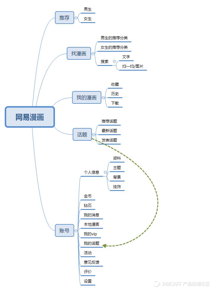 网易漫画结构图.png