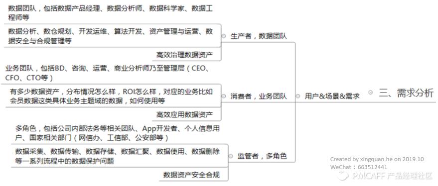 图 需求分析部分文章结构.png