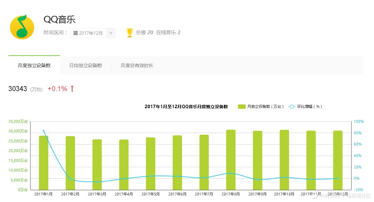 QQ音乐-月度独立设备数.png