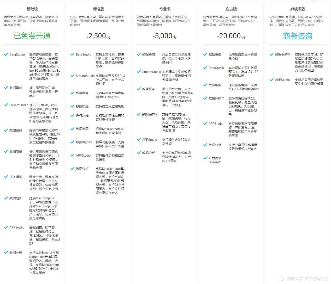 图 阿里云DataWorks版本及收费标准.jpg