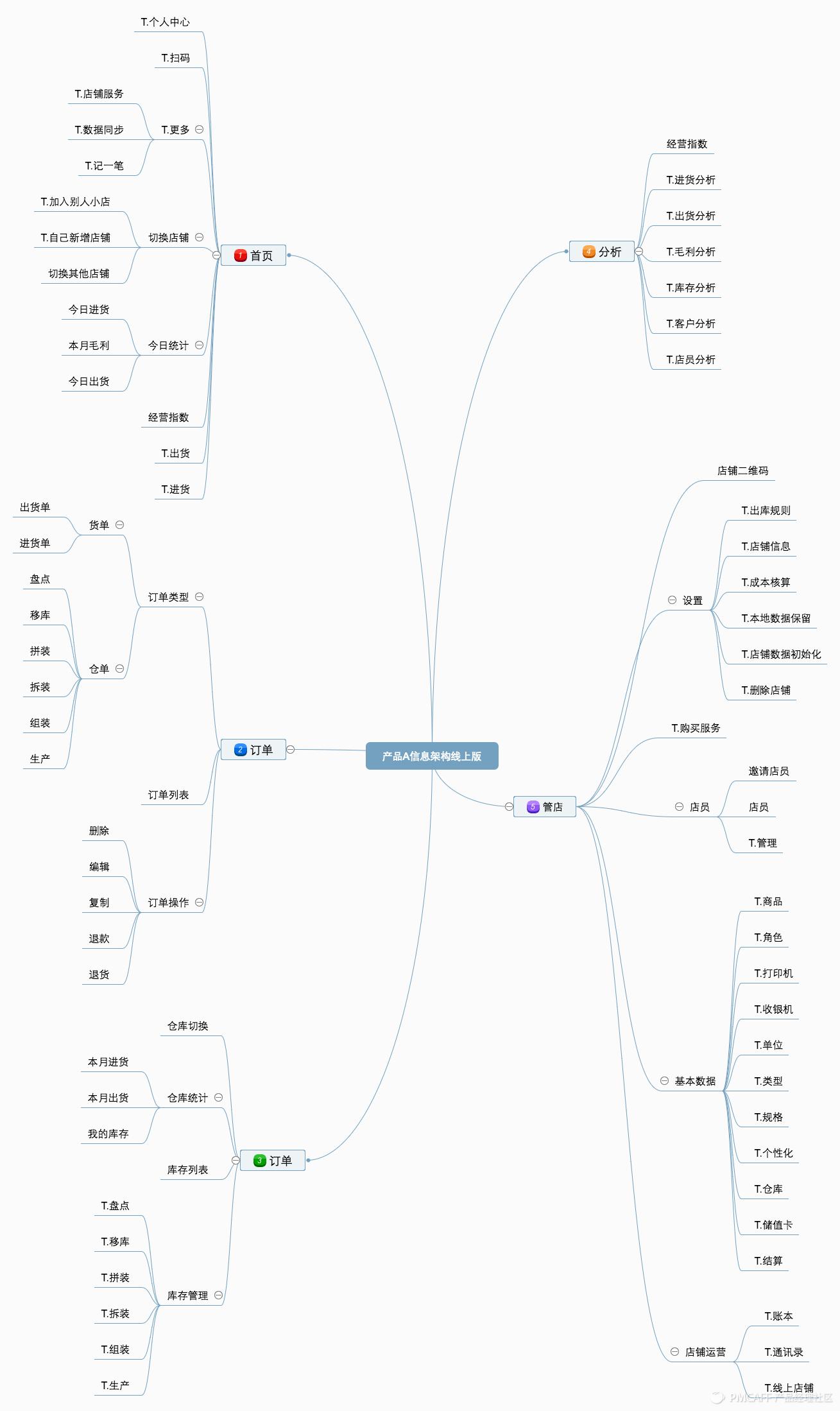 图:产品A信息架构线上版,内容中T.为跳转页面