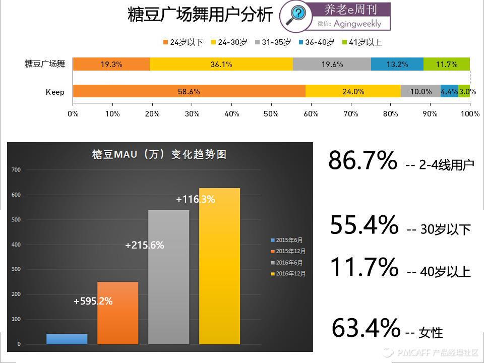 3 糖豆广场舞数据.jpg