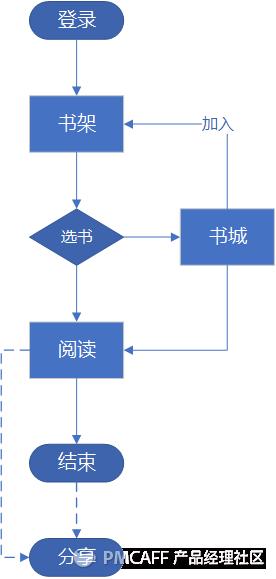 微信读书流程图.png