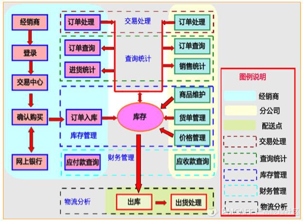 电商平台供应链流程图.jpg
