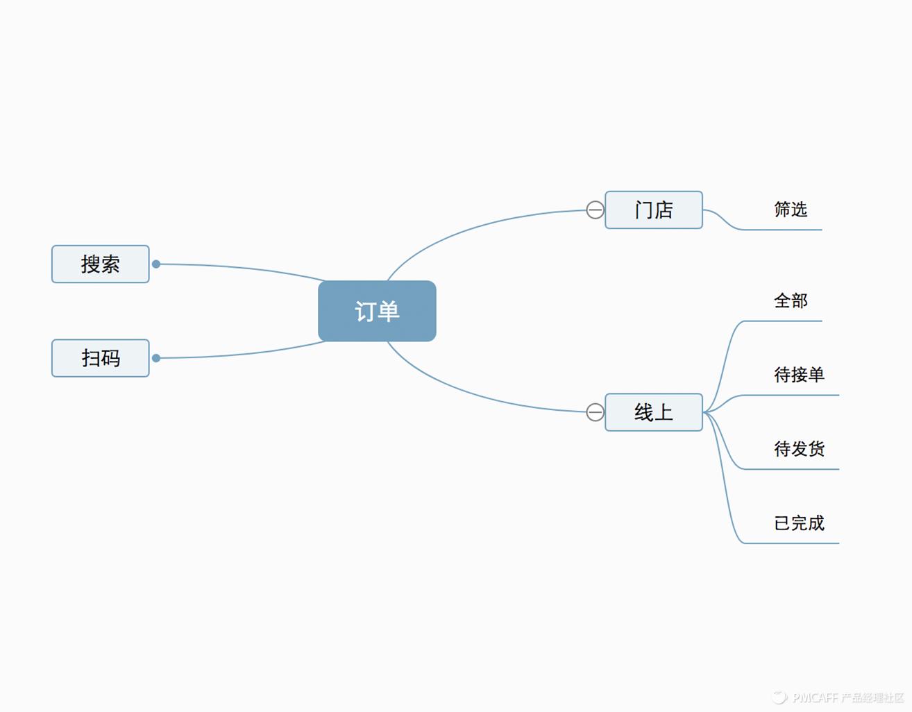 图:订单信息构架