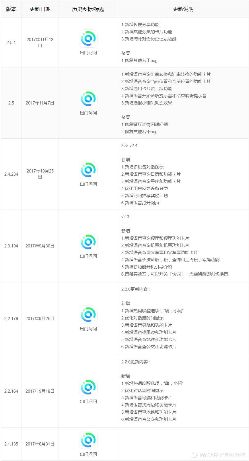 IOS版本更新记录.png