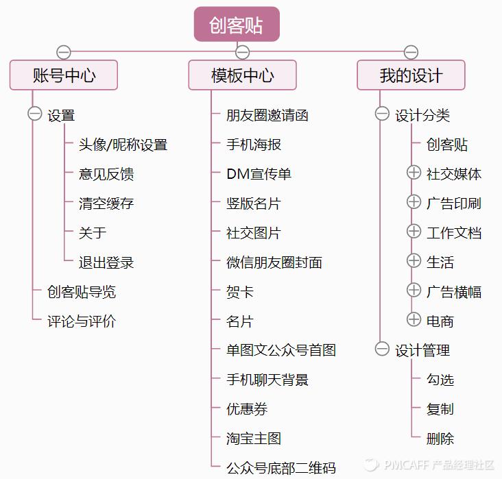 创客贴产品结构图.png