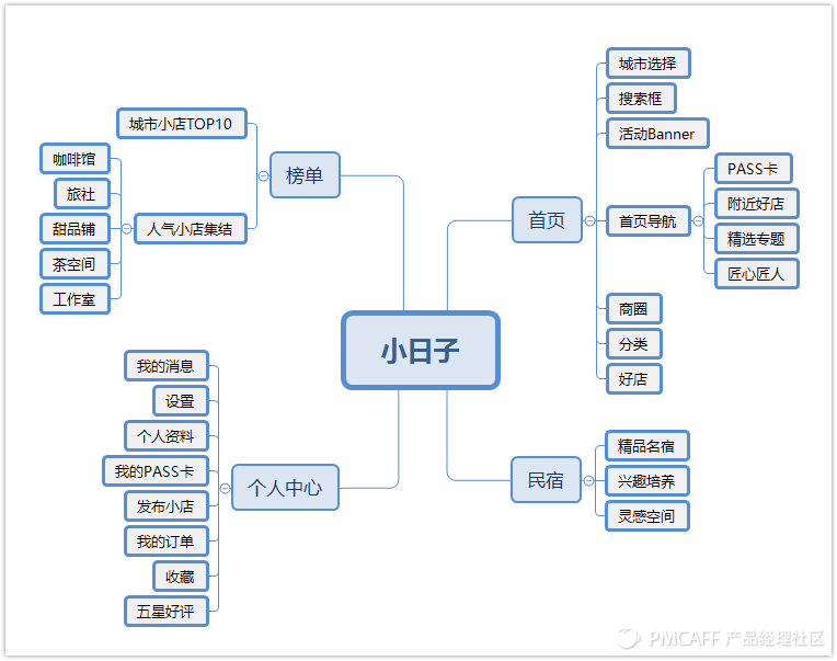 小日子结构图.png