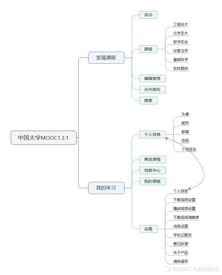 中国大学MOOC1.3.1.jpeg