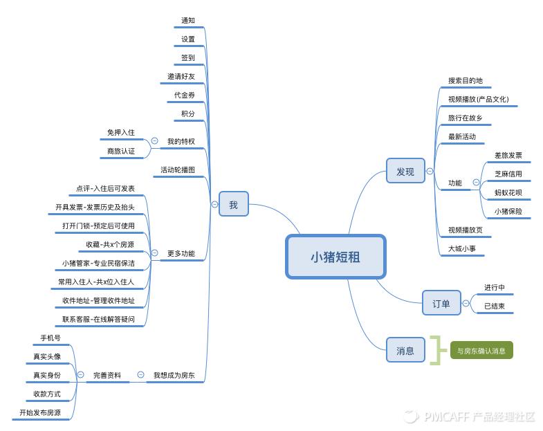 小猪短租-结构图.png