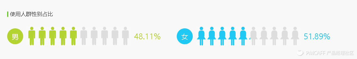 使用人群性别占比.png