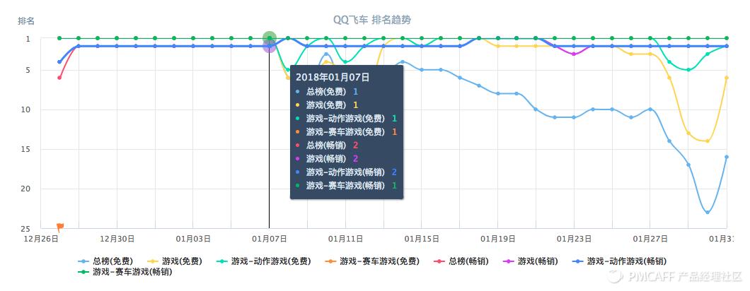 1、QQ飞车榜单趋势.png