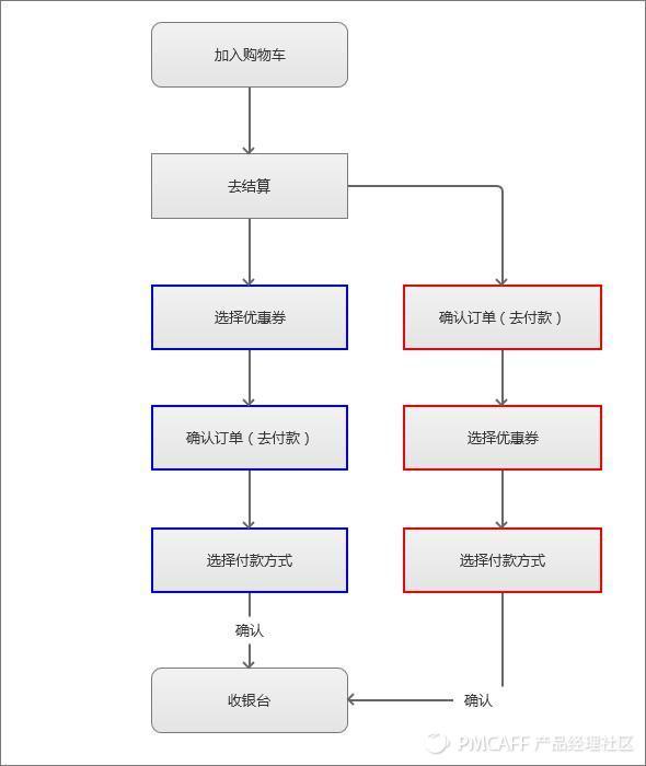 优惠券逻辑(流程图).jpg