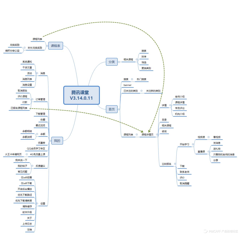 腾讯课堂   V3.14.0.11 产品结构图.png