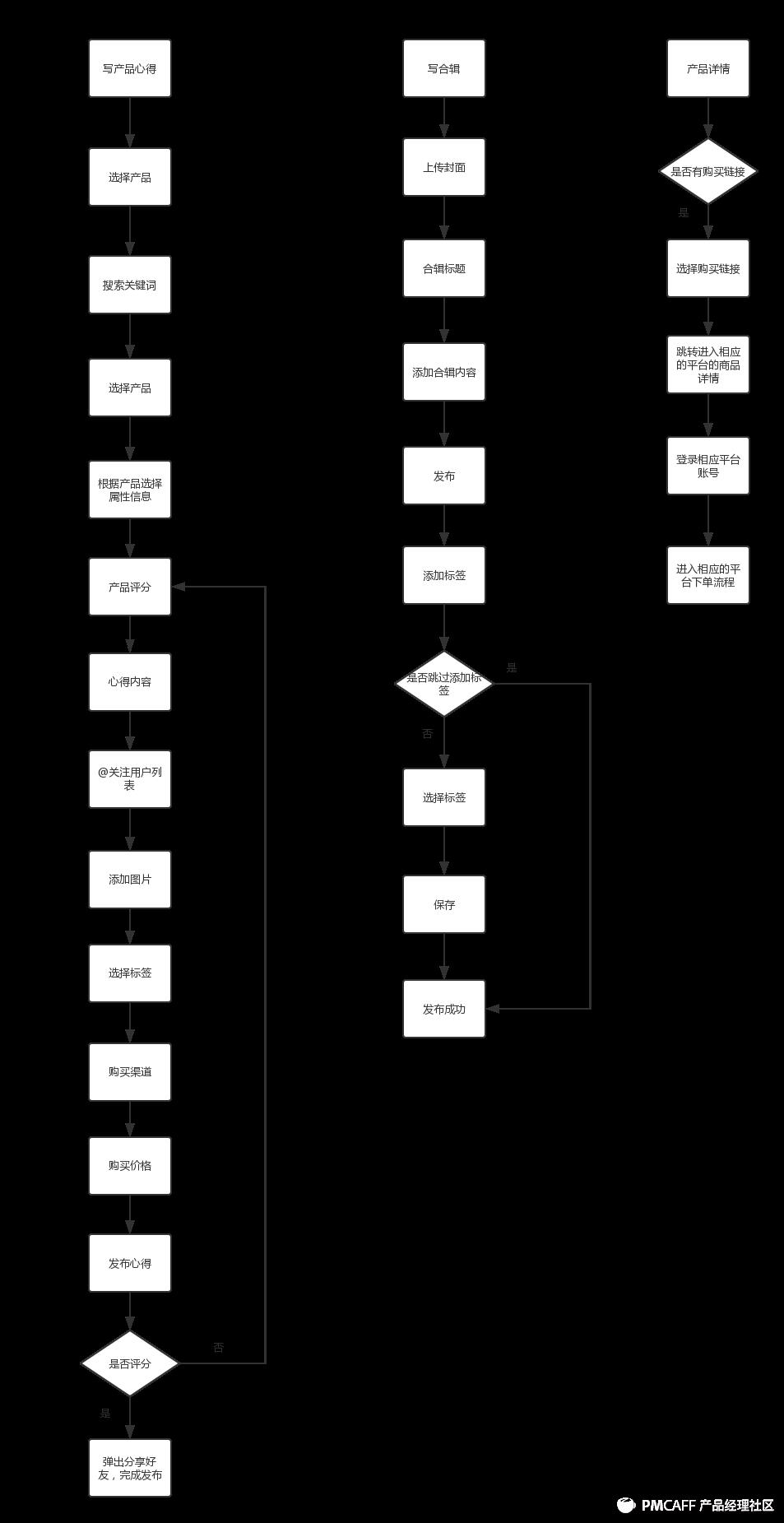 网易美学流程图.png