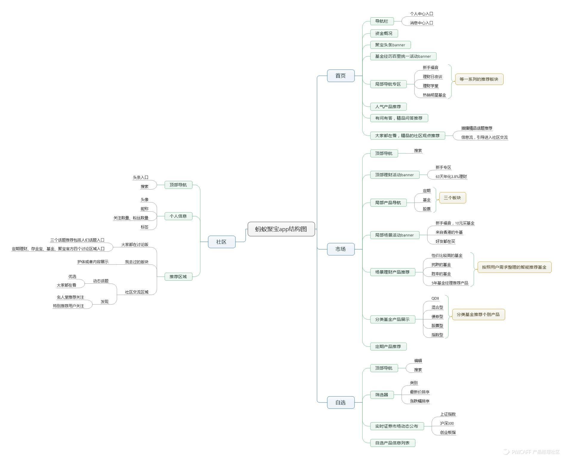 蚂蚁聚宝app结构图.jpeg