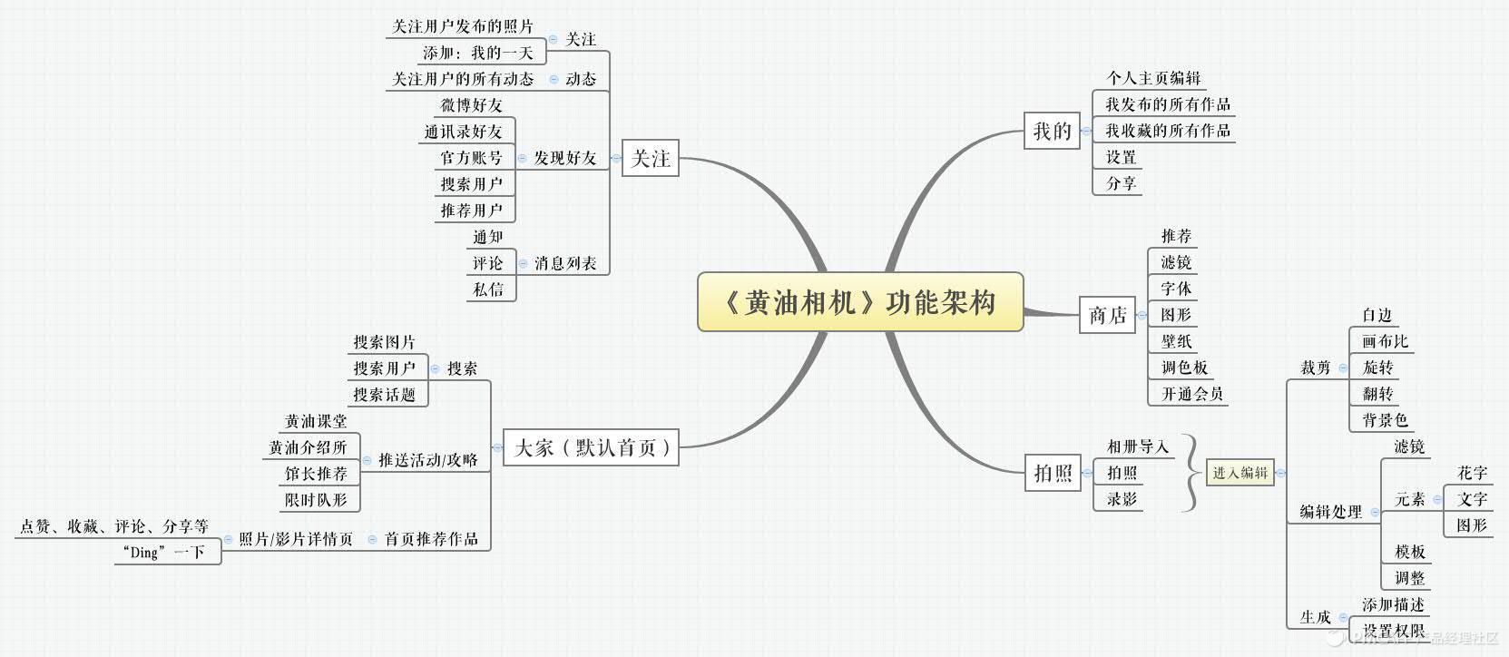 《黄油相机》功能架构.jpg