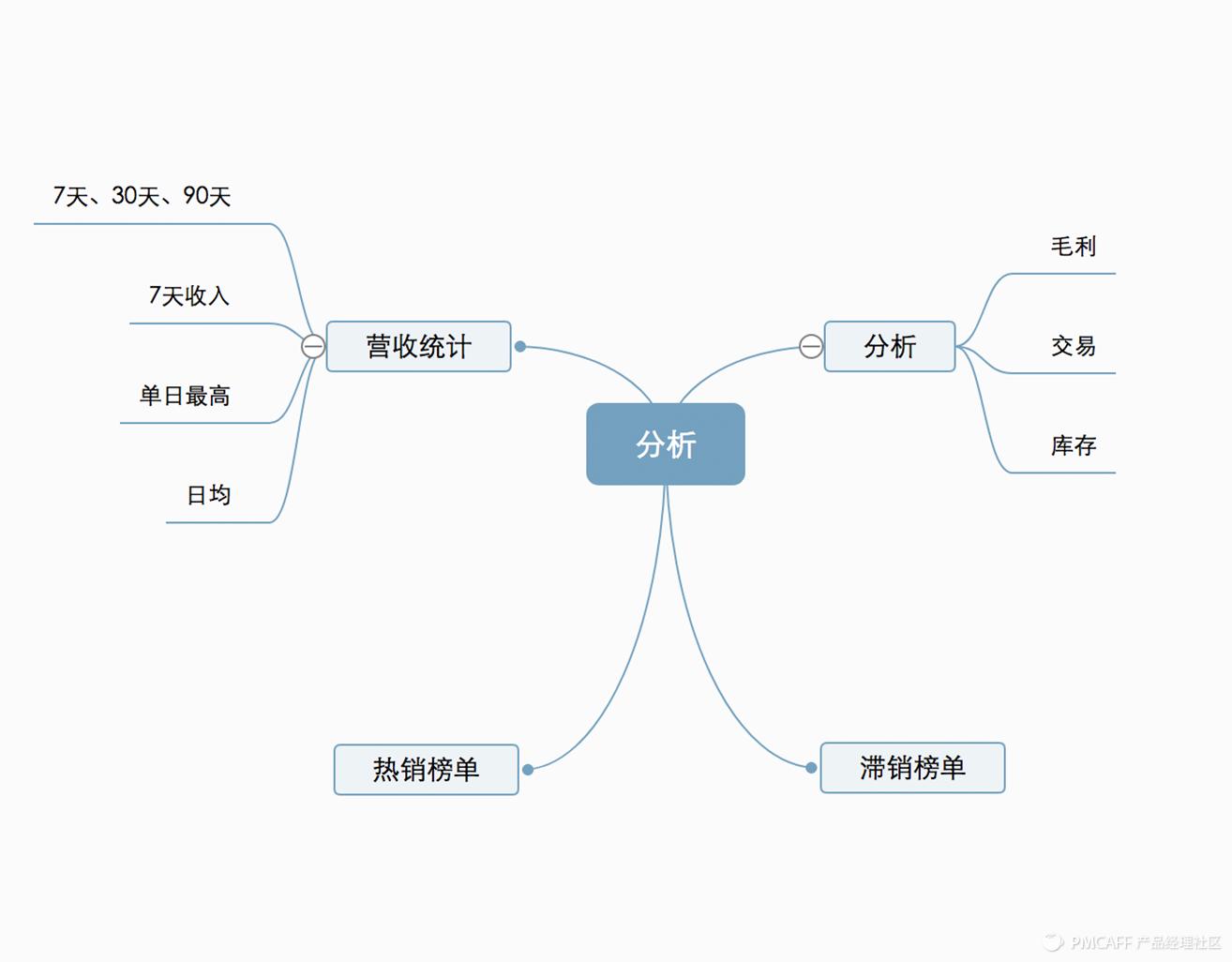 图:分析信息构架