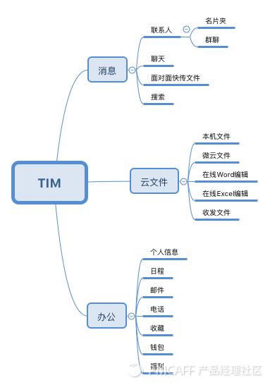 TIM结构图.png