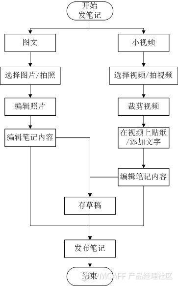 小红书业务流程图.jpg