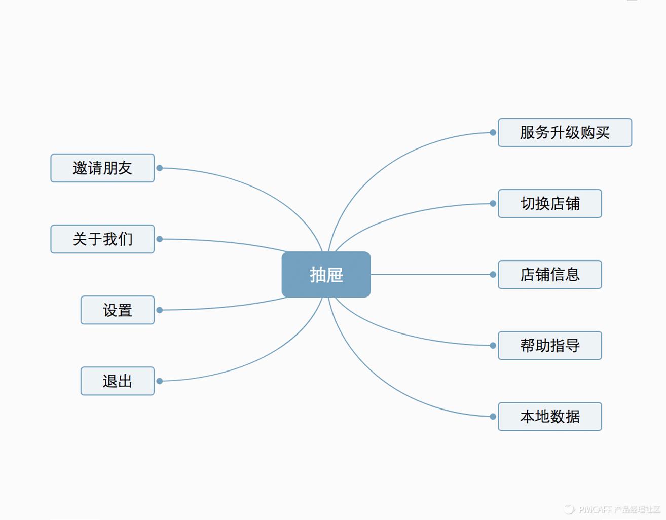 图:抽屉信息构架