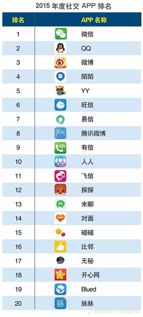 2015社交APP排行.jpg