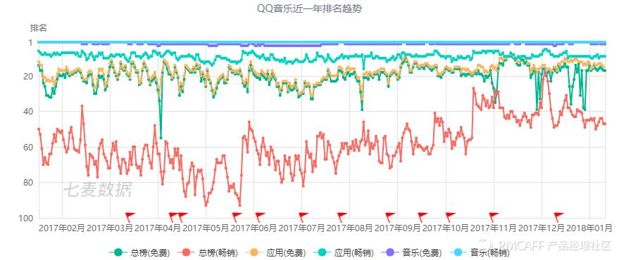 QQ音乐近一年排名趋势.png