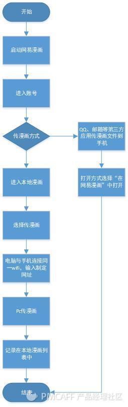 上传流程图.jpg