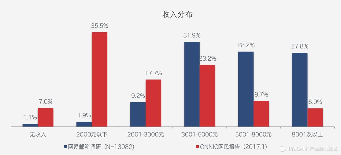 收入分布.PNG
