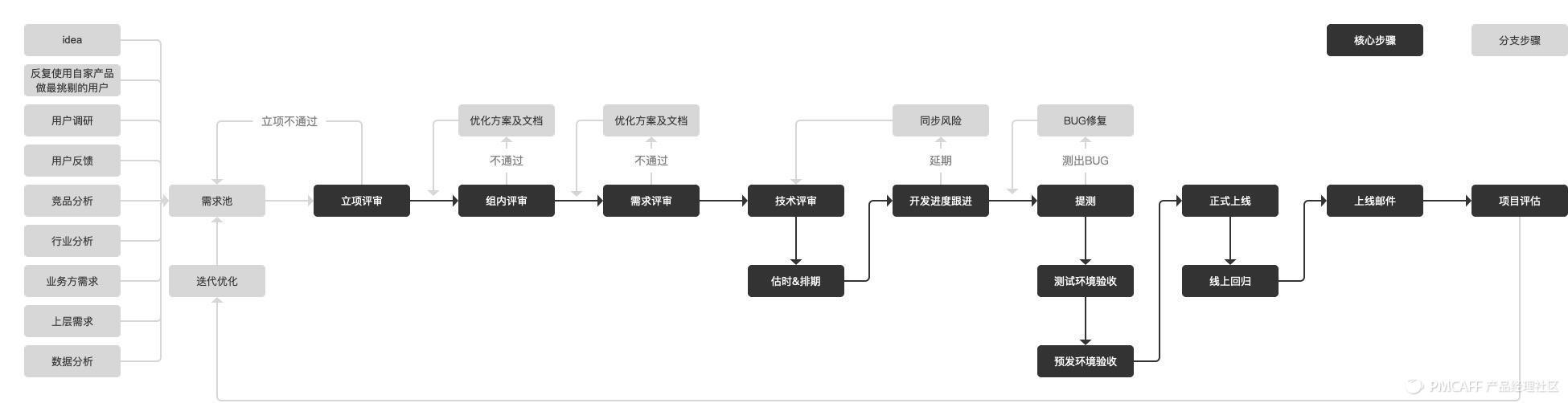 产品经理工作流.jpg