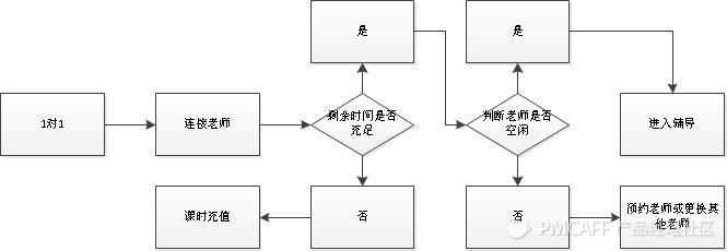 1对1 流程图.jpg