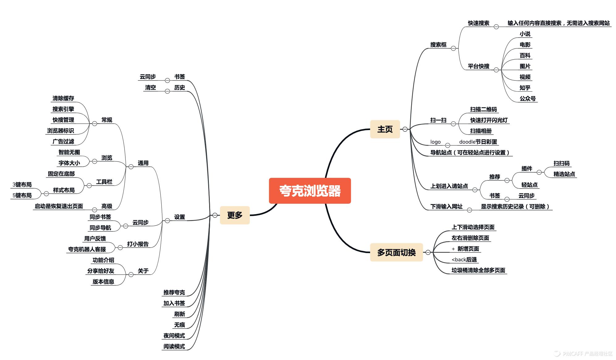 夸克浏览器功能脑图.png